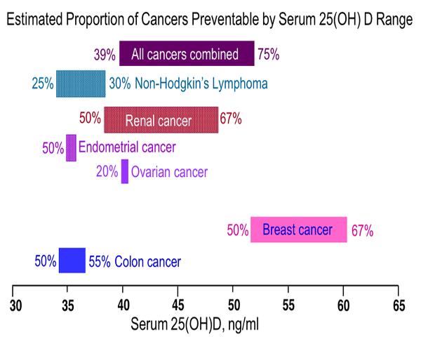 Η βιταμίνη D αυξάνει την επιβίωση των  ασθενών με καρκίνο του μαστού